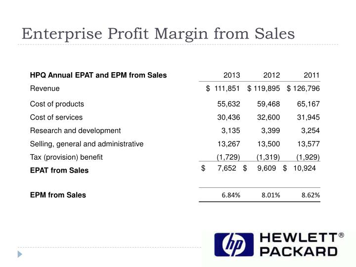 Enterprise Profit Margin from Sales
