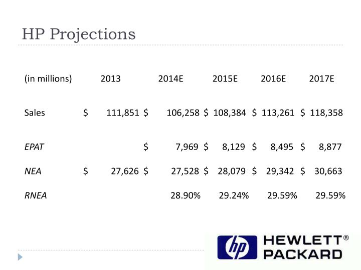 HP Projections
