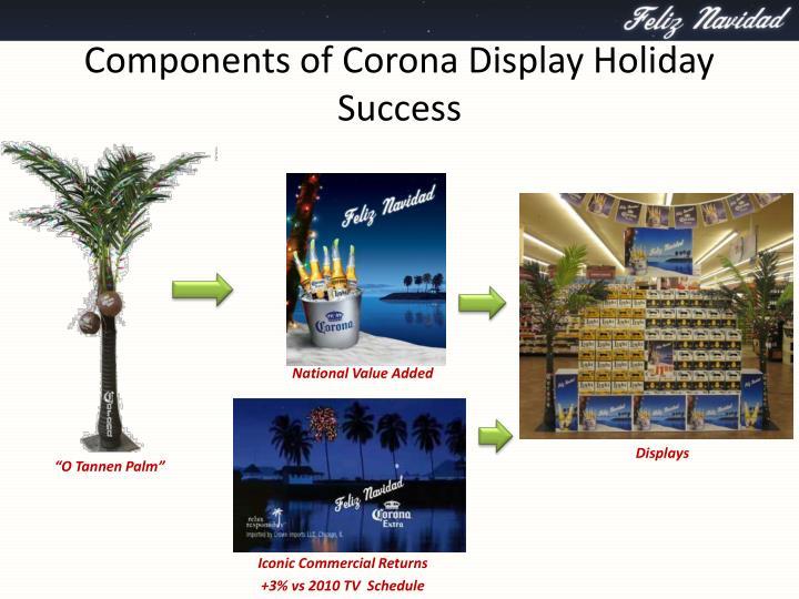 Components of Corona Display Holiday Success