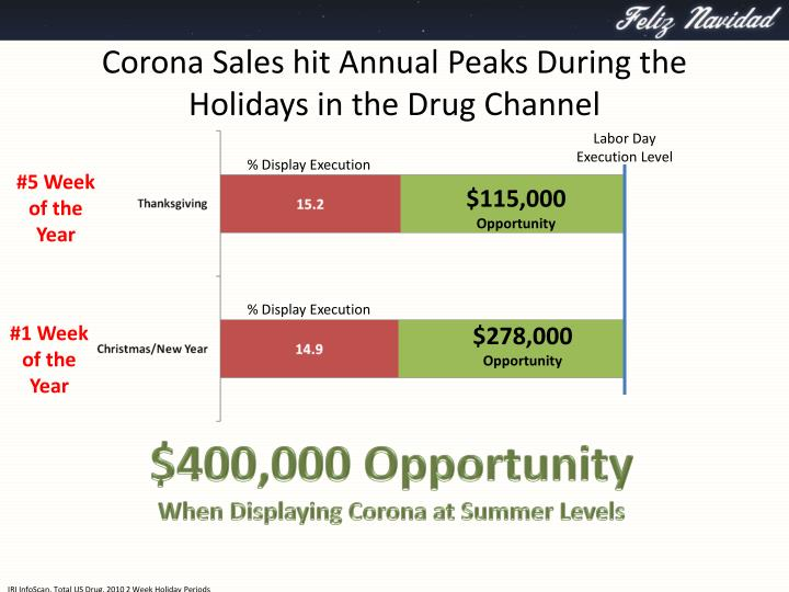 Corona Sales hit Annual Peaks During the Holidays in the Drug Channel