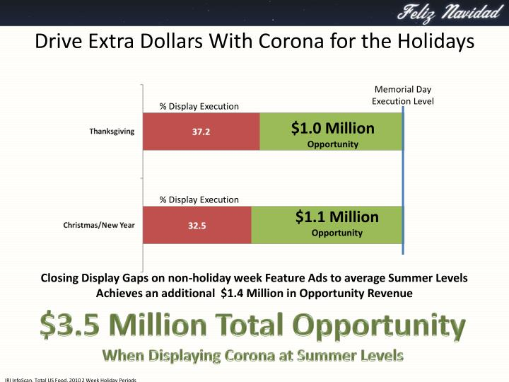 Drive extra dollars with corona for the holidays