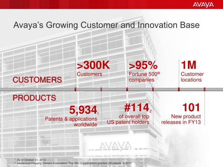 Avaya's Growing Customer and Innovation Base