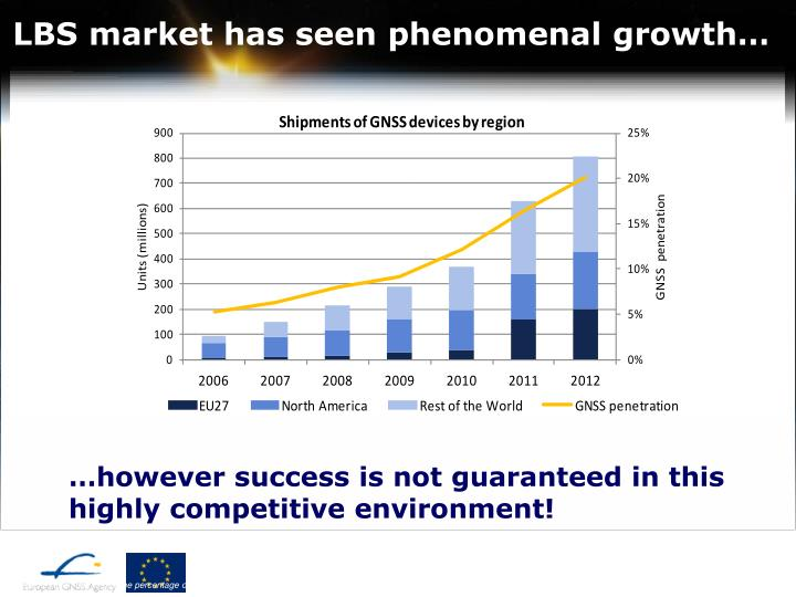 LBS market has seen phenomenal growth…