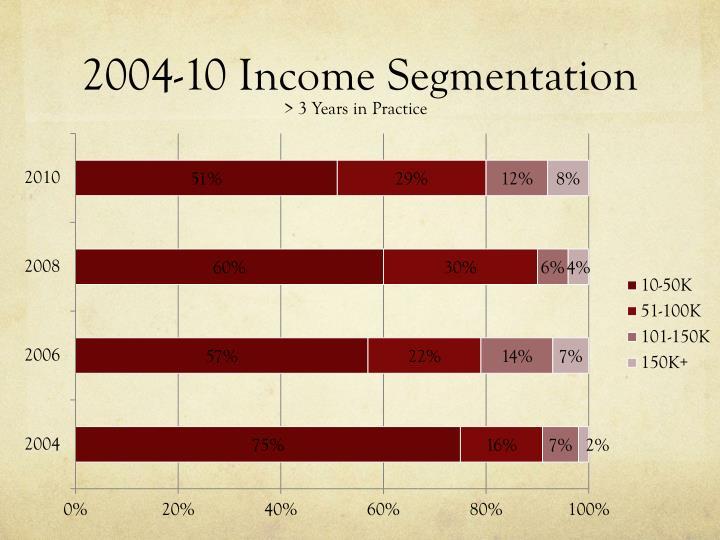 2004-10 Income Segmentation