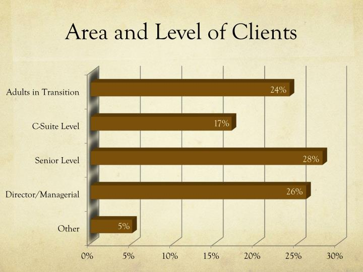 Area and Level of Clients