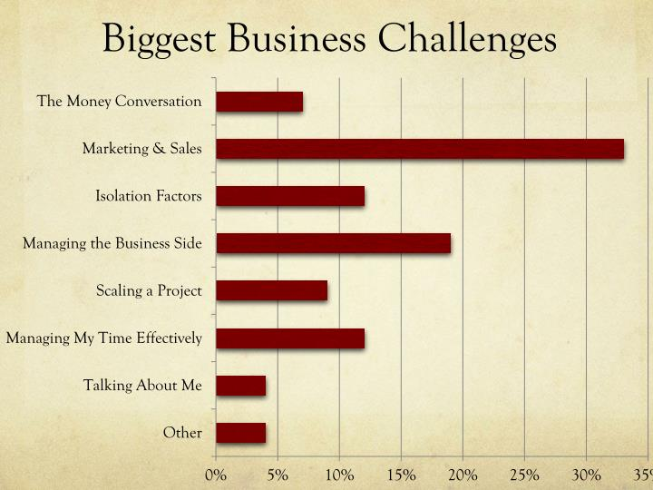 Biggest Business Challenges
