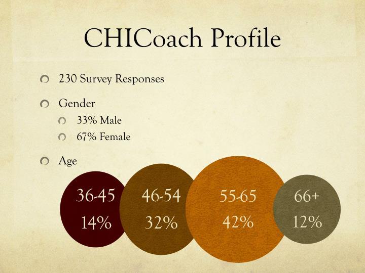 CHICoach Profile