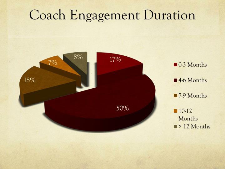 Coach Engagement Duration