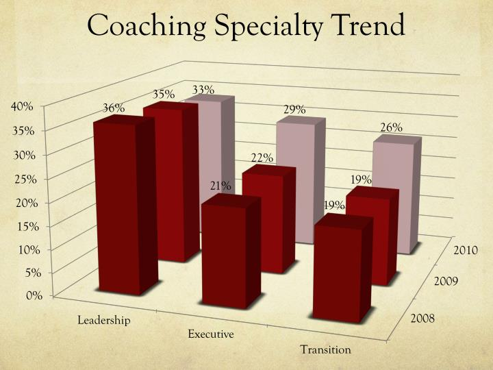 Coaching Specialty Trend