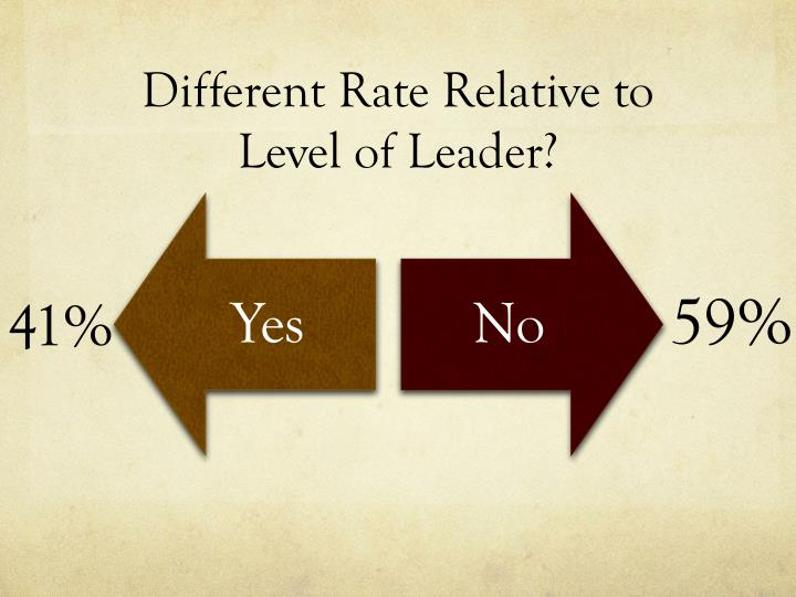 Different Rate Relative to Level of Leader?