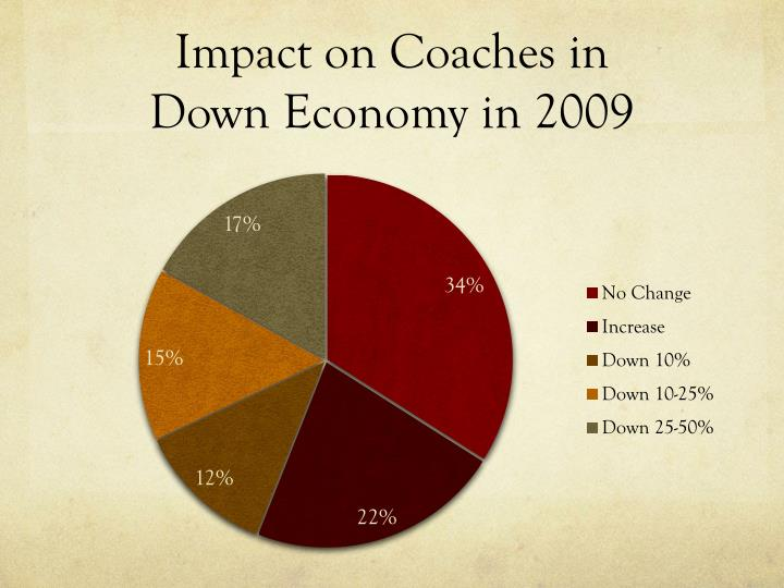 Impact on Coaches in