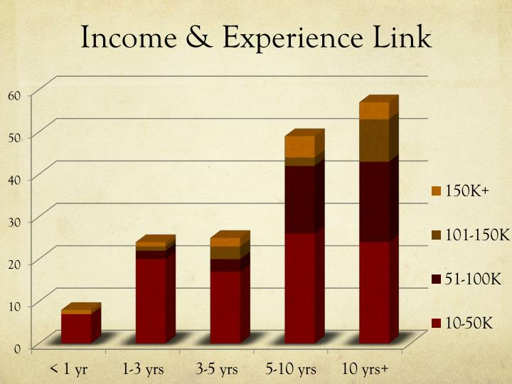 Income & Experience Link