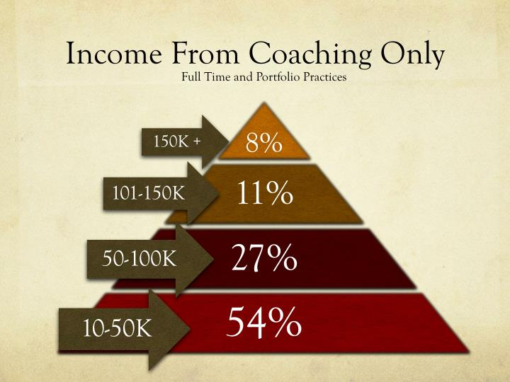 Income From Coaching Only