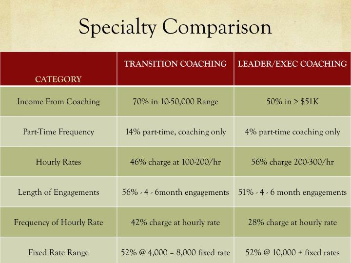 Specialty Comparison