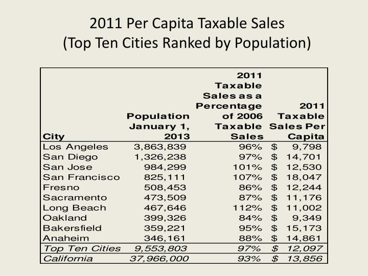 2011 Per Capita Taxable