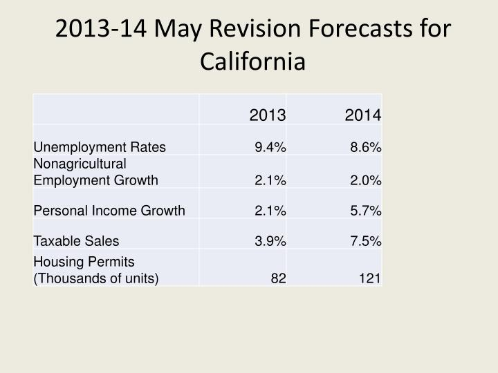 2013-14 May Revision Forecasts for California