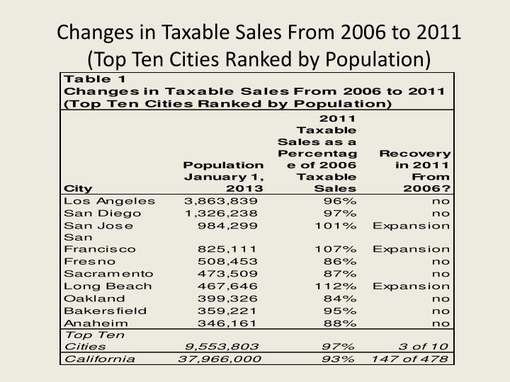 Changes in Taxable Sales From 2006 to