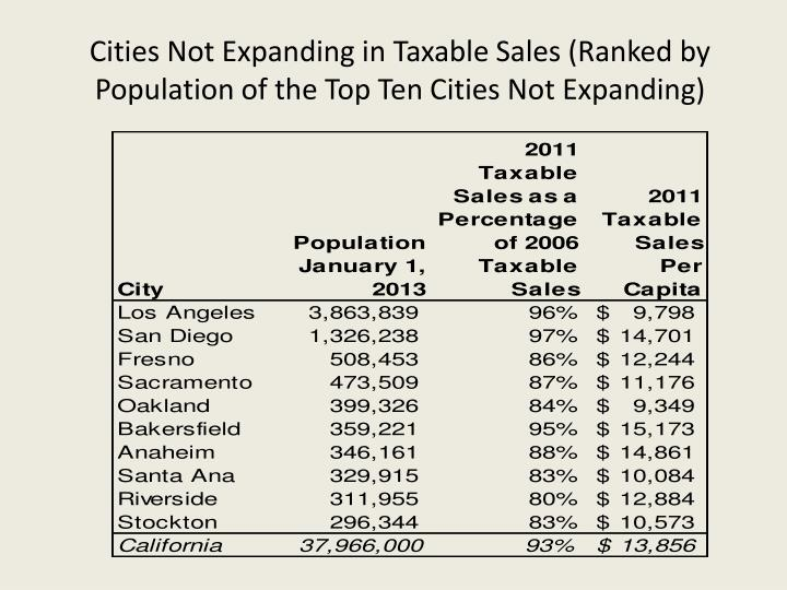 Cities Not Expanding in Taxable