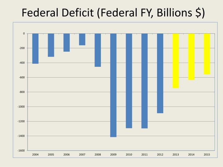 Federal Deficit (Federal FY,