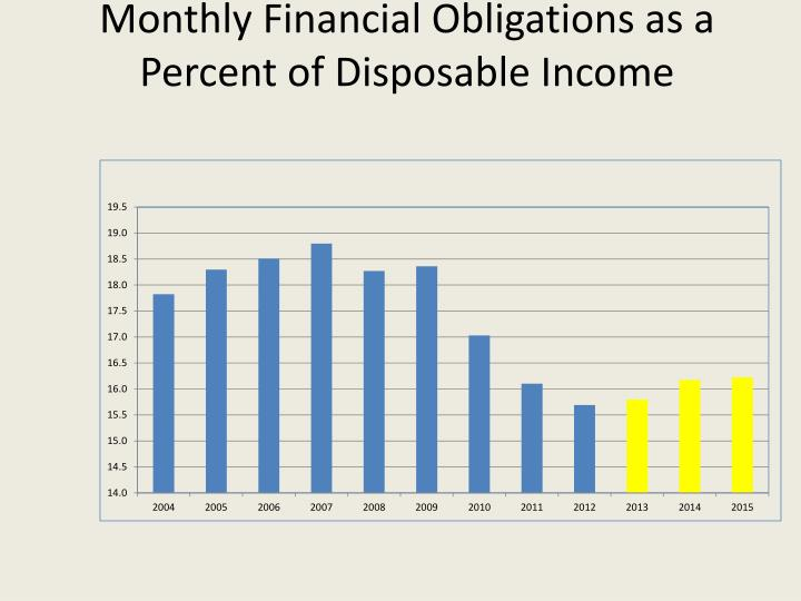 Monthly Financial Obligations as a Percent of Disposable Income