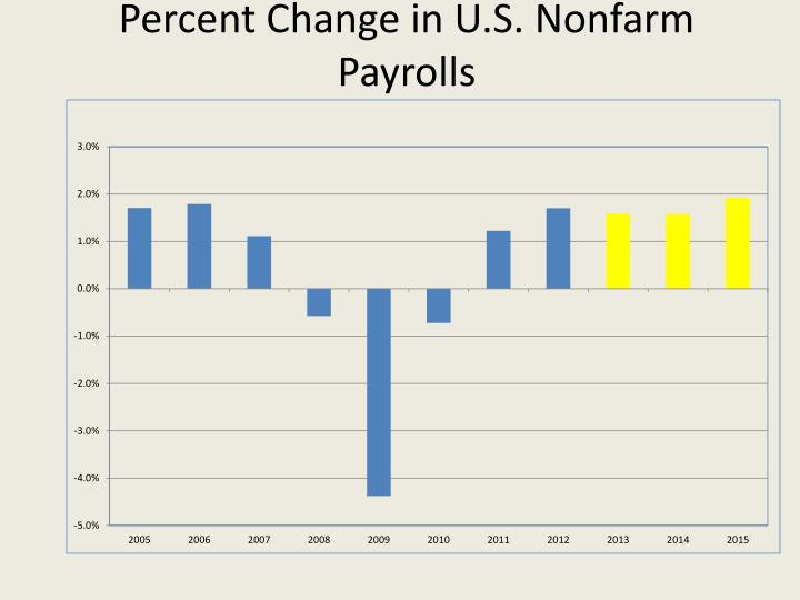 Percent Change in U.S. Nonfarm Payrolls