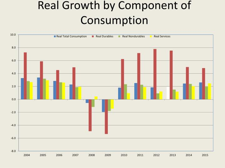 Real Growth by Component of Consumption