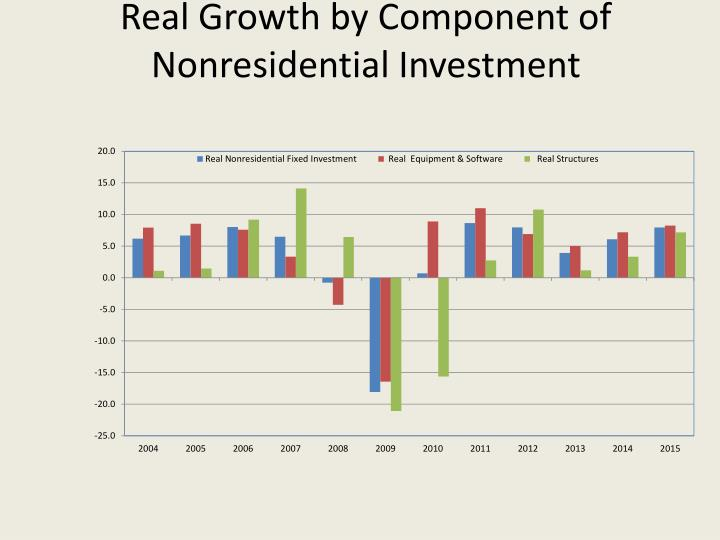 Real Growth by Component of Nonresidential Investment