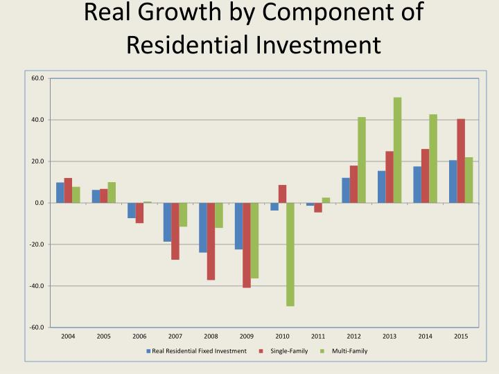 Real Growth by Component of Residential Investment