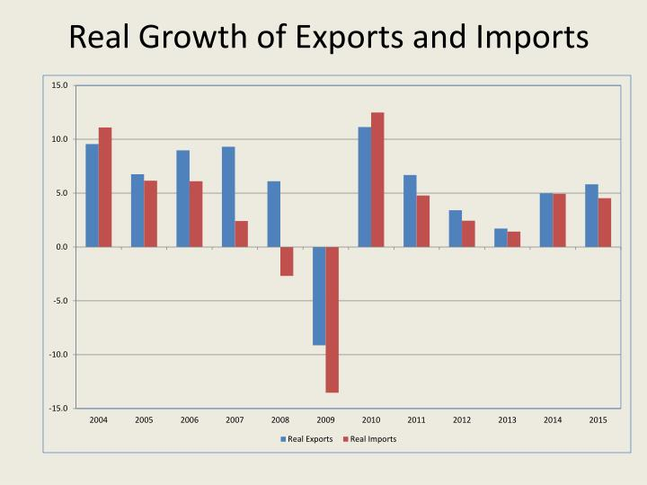 Real Growth of Exports and Imports