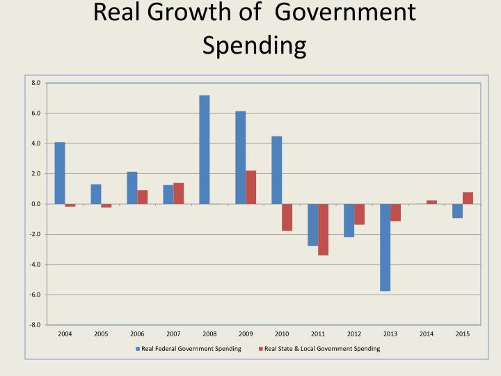 Real Growth of  Government Spending