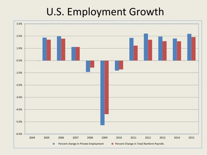 U.S. Employment Growth