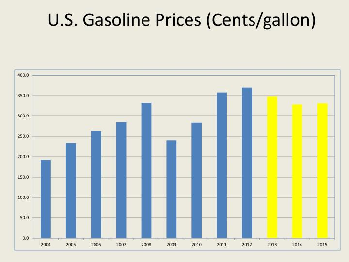 U.S. Gasoline Prices (Cents/gallon