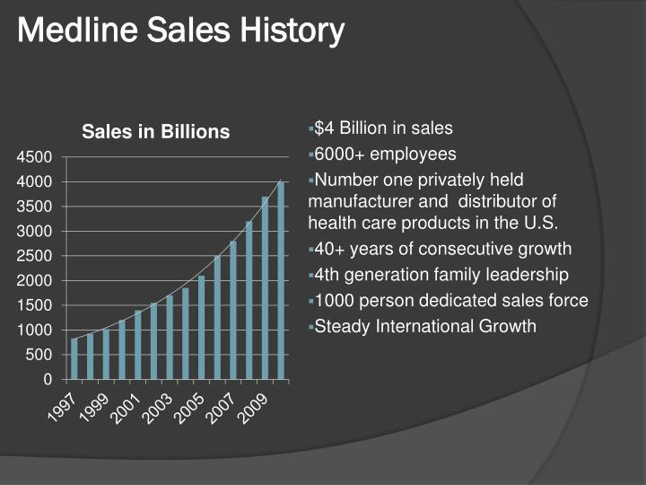 Medline Sales History