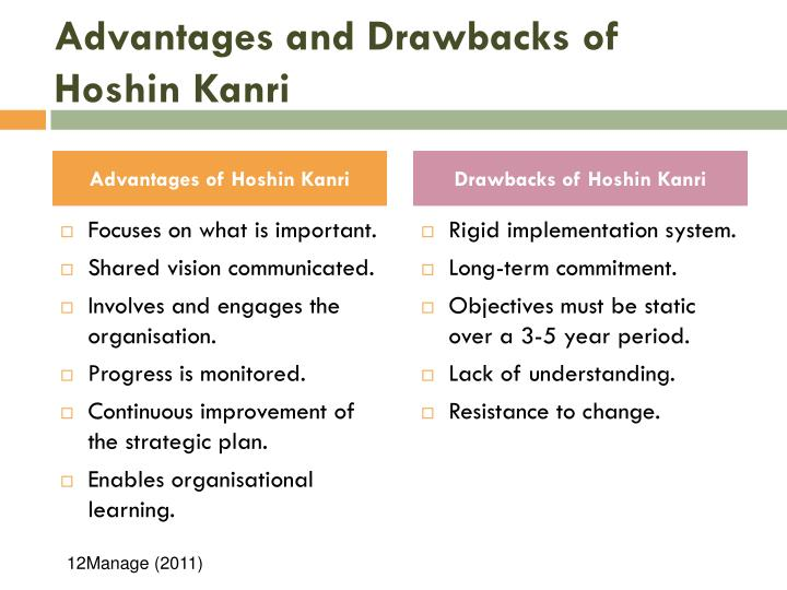 Advantages and Drawbacks of Hoshin Kanri
