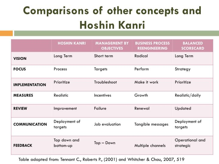 Comparisons of other concepts and Hoshin Kanri