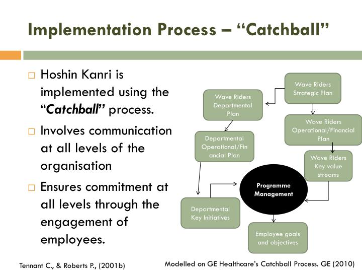 "Implementation Process – ""Catchball"""