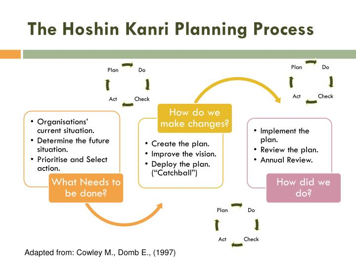 The Hoshin Kanri Planning Process