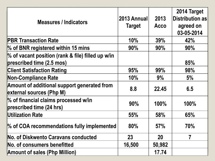 Dti car 2013 bottomline acco and 2014 bottomline targets as of 03 05 2014
