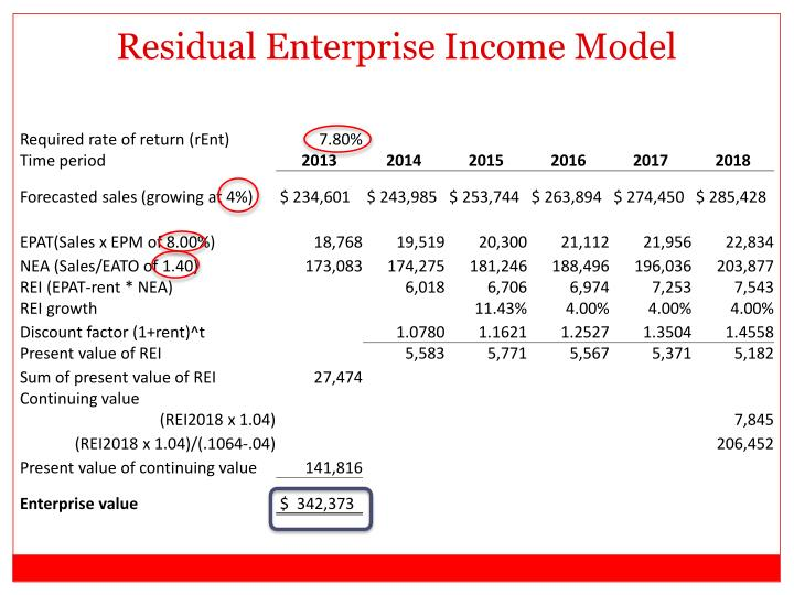 Residual Enterprise Income Model