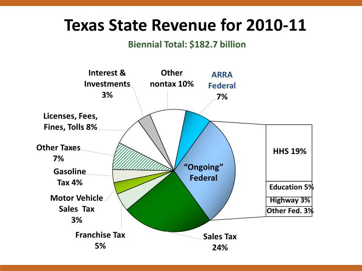 Texas State Revenue for 2010-11