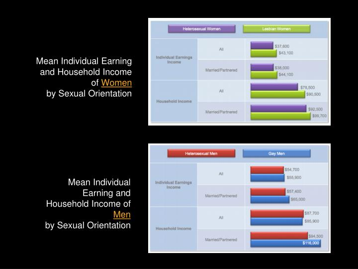 Mean Individual Earning and Household Income