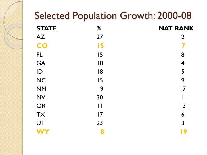 Selected population growth 2000 08
