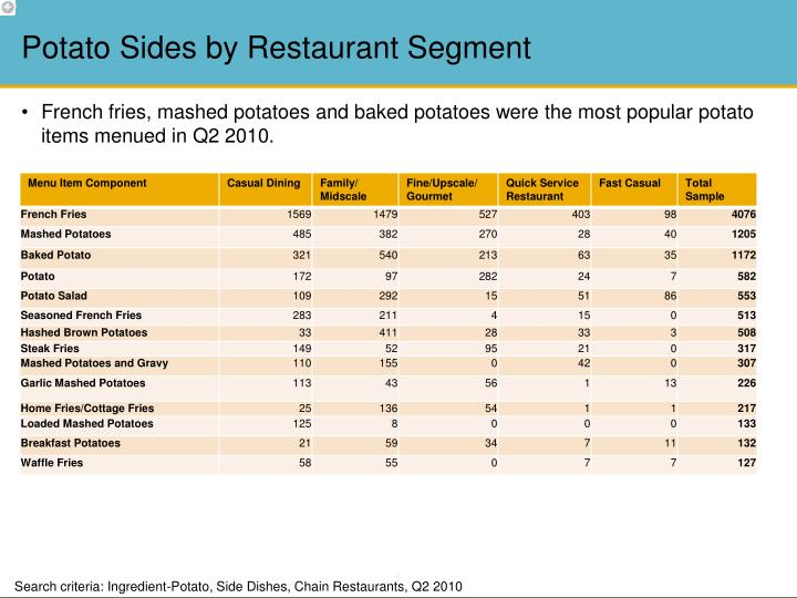 Potato Sides by Restaurant Segment