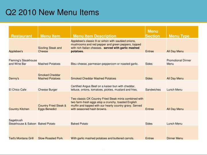 Q2 2010 New Menu Items