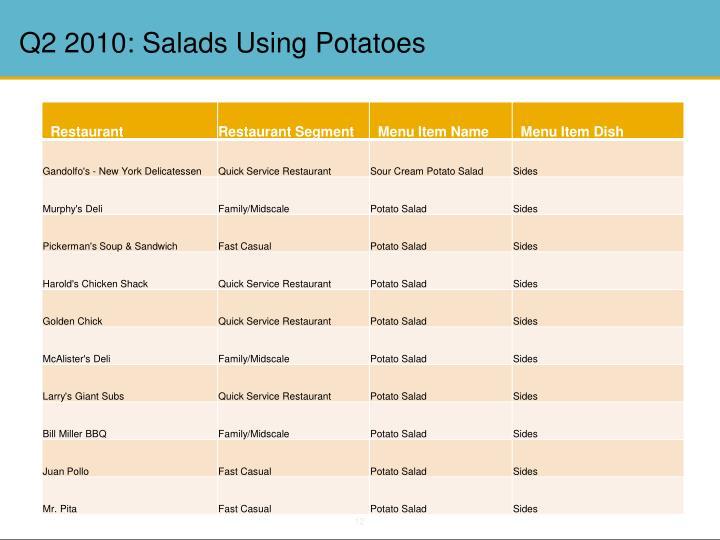 Q2 2010: Salads Using Potatoes