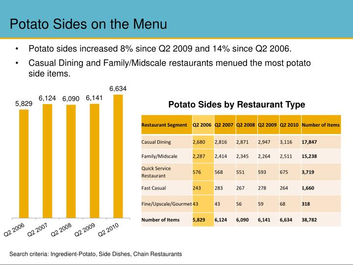 Potato Sides on the Menu