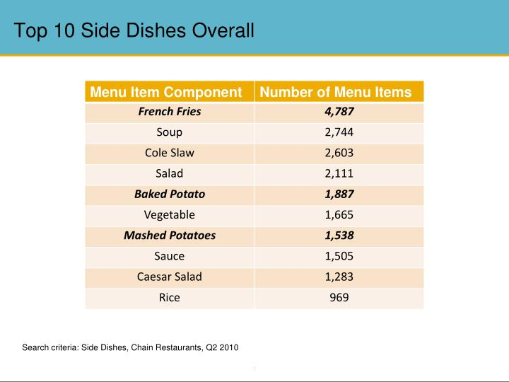 Top 10 Side Dishes Overall