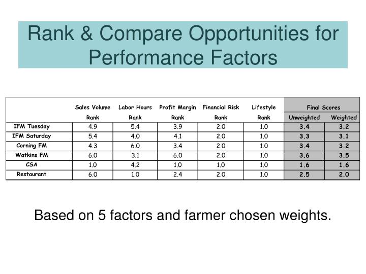 Based on 5 factors and farmer chosen weights.