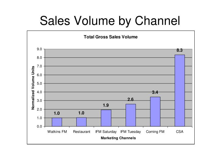 Sales Volume by Channel