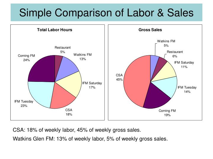 Simple Comparison of Labor & Sales